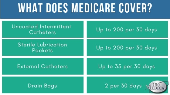 what does medicare cover for catheter supplies