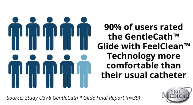 90% of catheter users say the GentleCath Glide with Feelclean technology is more comfortable than their usual catheter