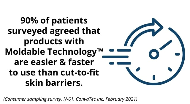 90% of patients agree Moldable Technology is easier and faster